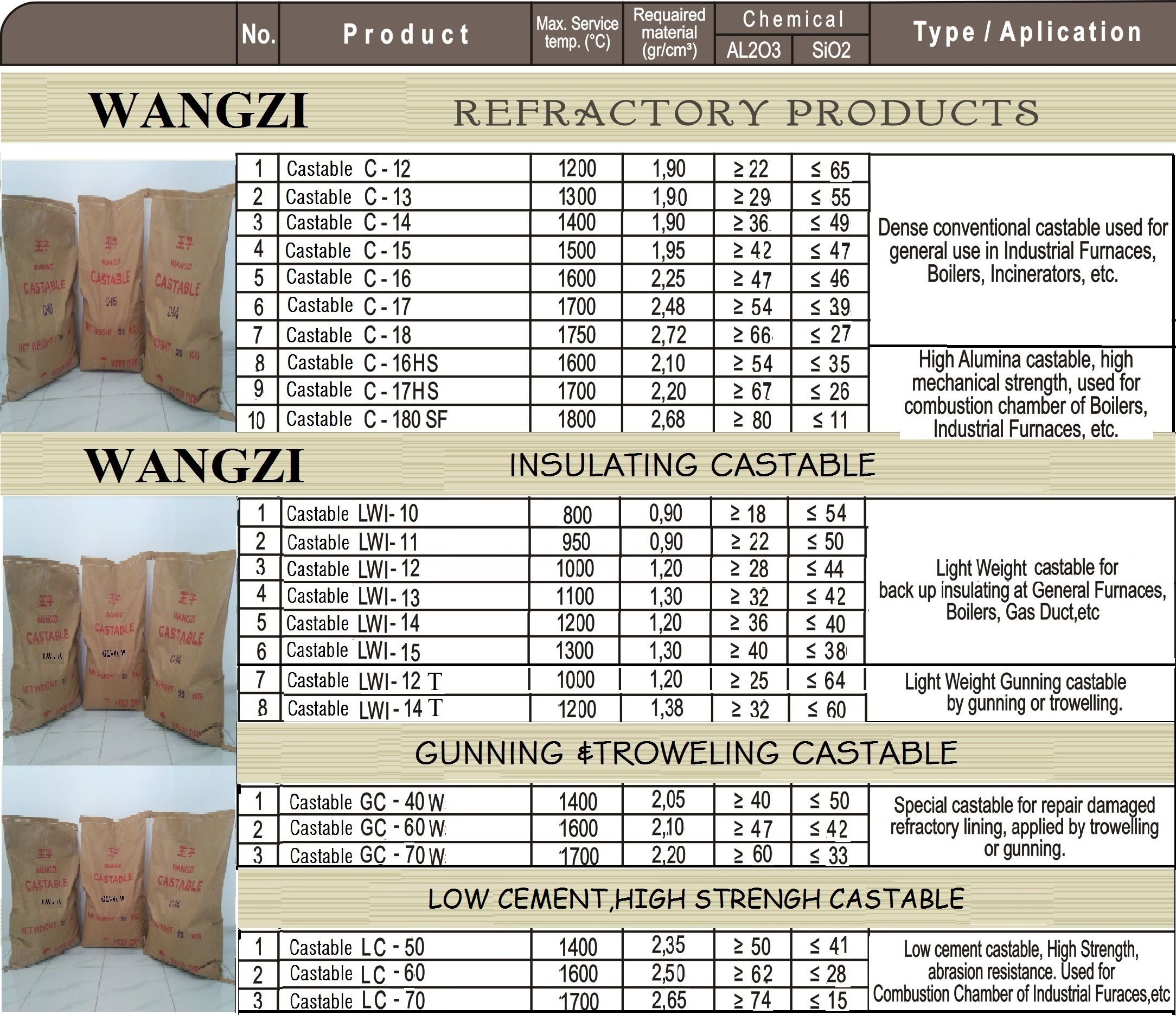Castable Refractory Indonesia